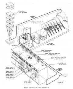 Navy Shore Station LF & VLF Transmitters