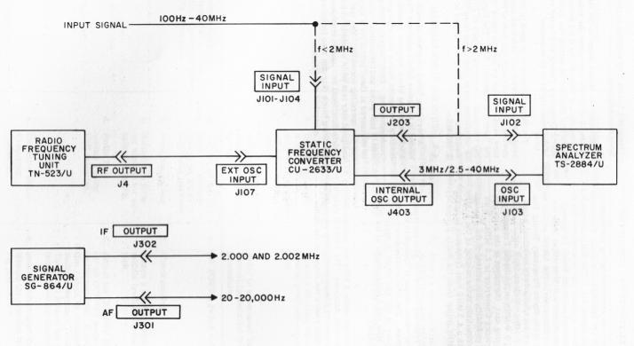 US Navy Transmitter Test Equipment