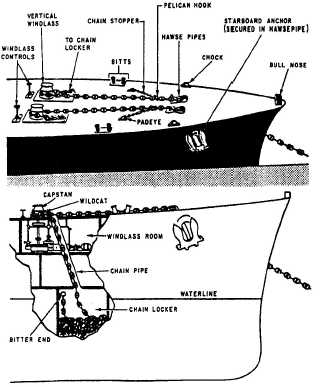 Chapter 18 External Equipment of Ships