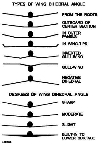 Wing Dihedral Angle