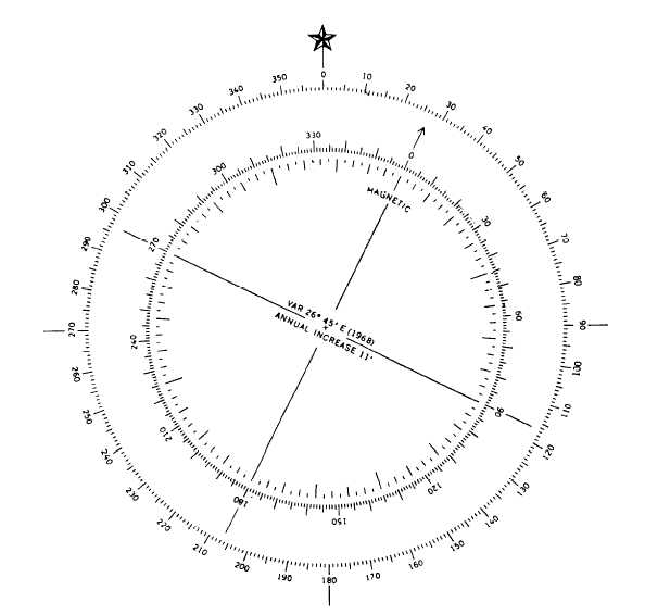 Combination Compass Rose