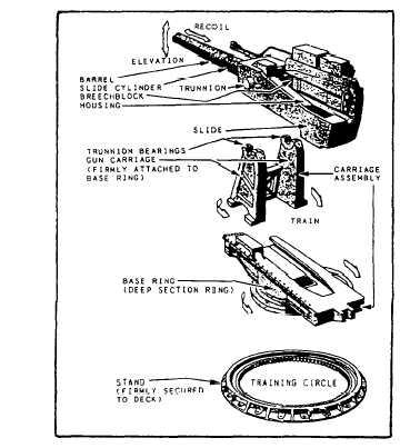 Firing Equipment