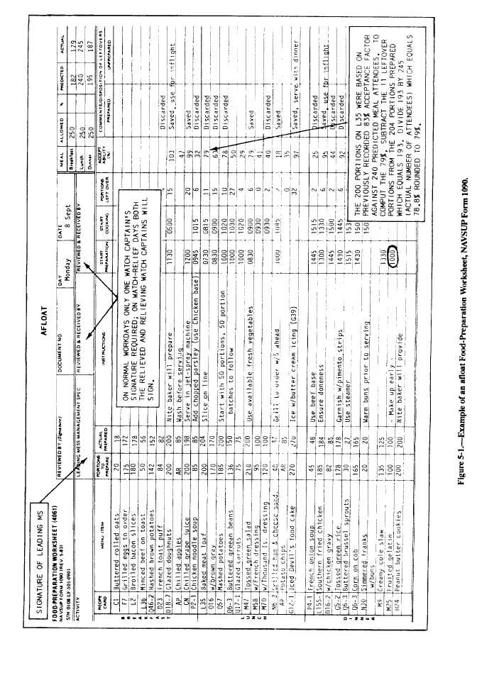 Example of an Afloat Food-Preparation Worksheet, NAVSUP