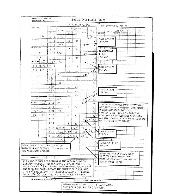 Subsistence Ledger, NAVSUP Form 335