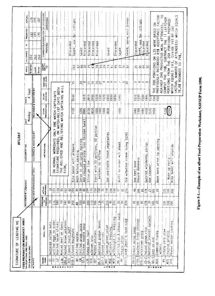 Example of an Afloat Food-Preparation Worksheet, NAVSUP