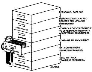 Figure 15-3.—Files contained in the source data system.