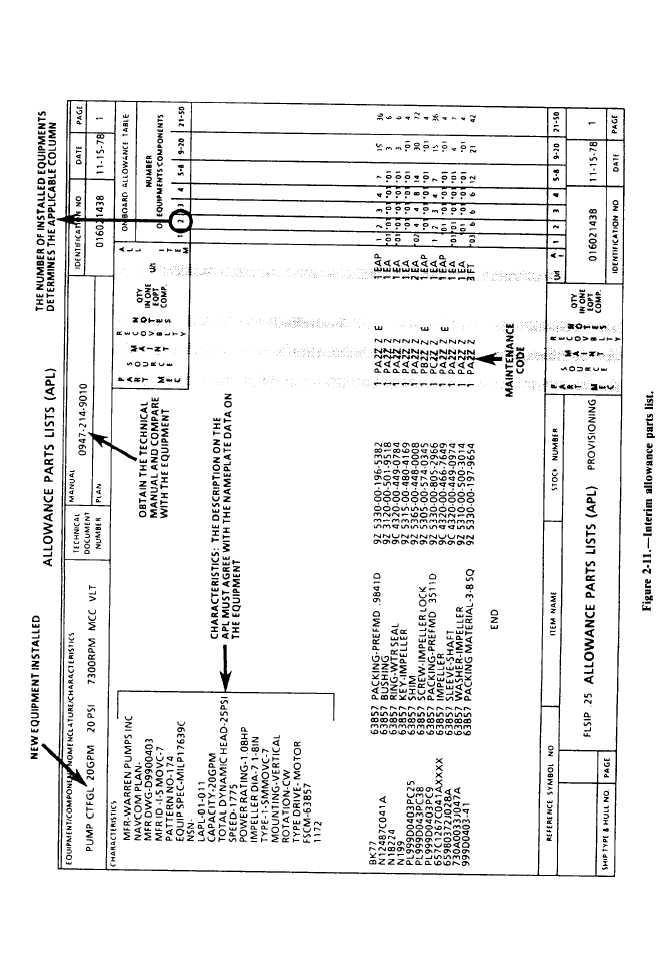 Figure 2-11. Interim Allowance Parts List