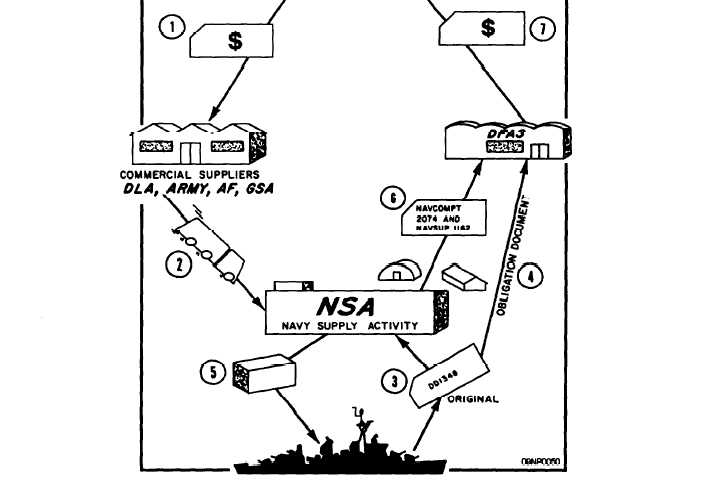Figure 9-5.-The Defense Business Operating Fund in operation