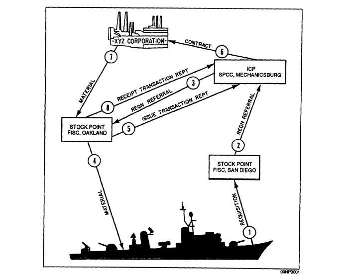 Figure 2-3.-Operation of the Navy Supply System