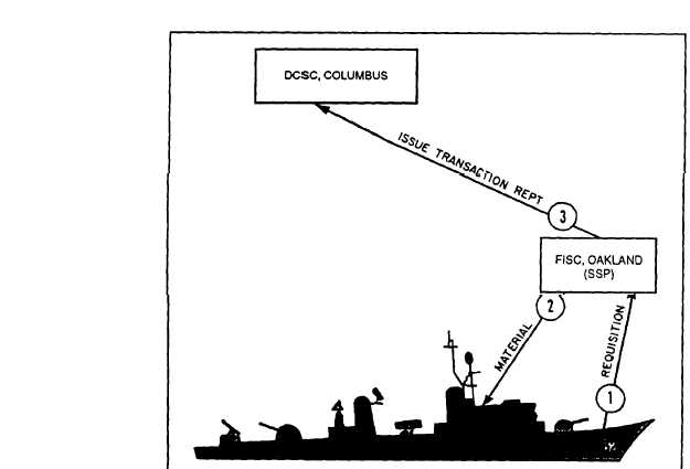 The Integrated Navy Supply System