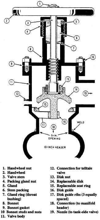 Transfer mainside valve (cutaway)