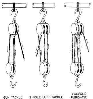 How To Make A Block And Tackle Pulley System Wiring