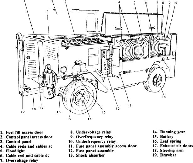 Figure 3-5.-NC-10C mobile electric power plant (MEPP).