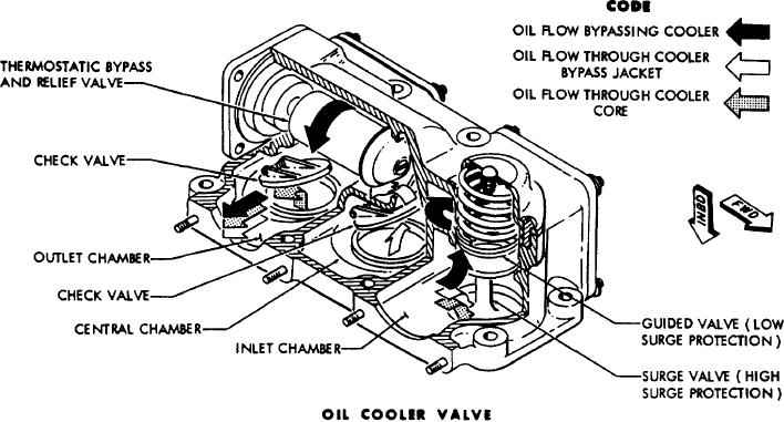 THERMOSTATIC BYPASS VALVES.