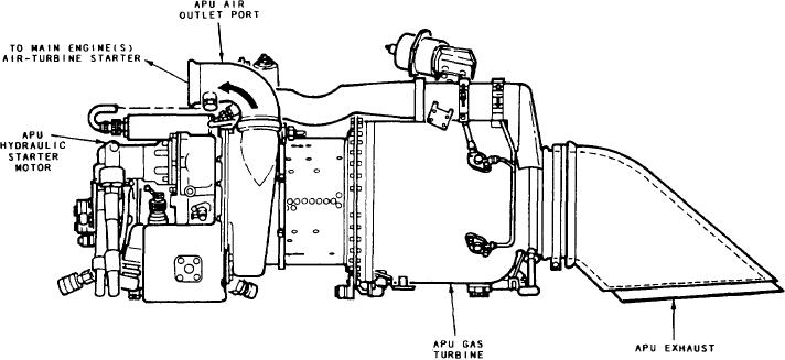 Figure 6-18.-Typical onboard auxiliary power unit (APU).
