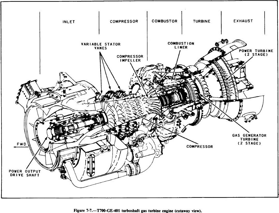 Figure 7-7. T700-GE-401 turboshaft gas turbine engine