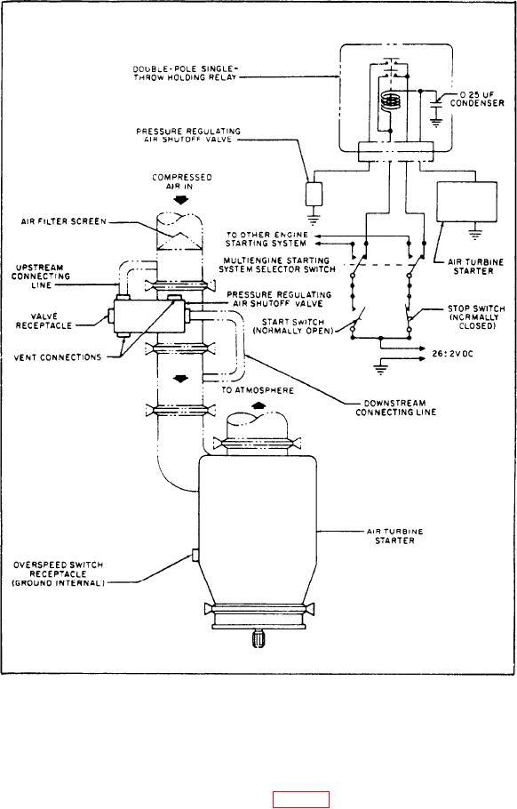 Figure 5-3.-Air turbine starting system diagram.