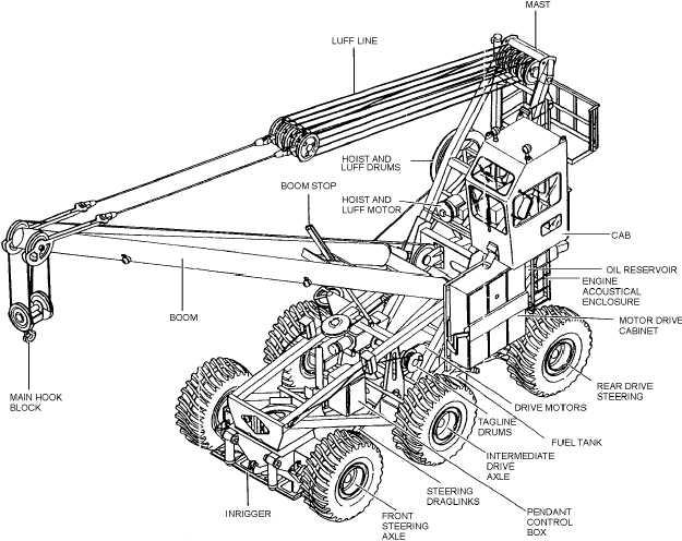 Crash And Salvage Equipment