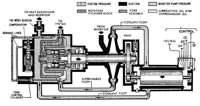 Motor-driven variable displacement piston pump schematic