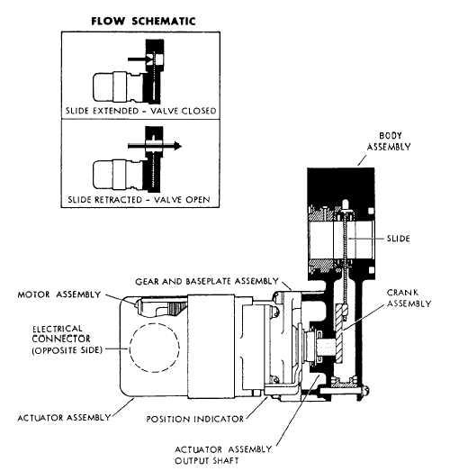 Motor Operated Shutoff Valves