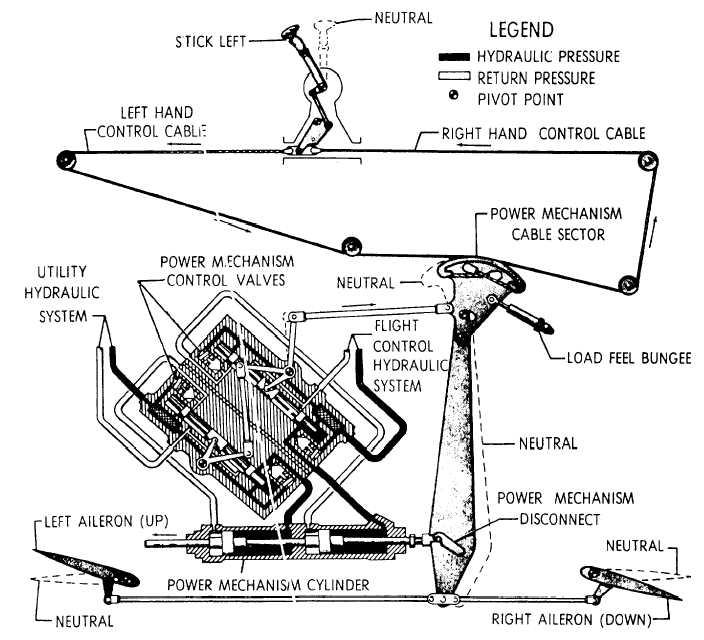 Aileron Control System