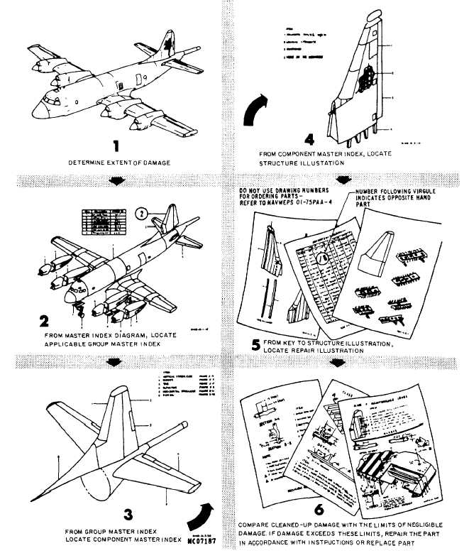 Figure 13-57.How to use a structural repair manual