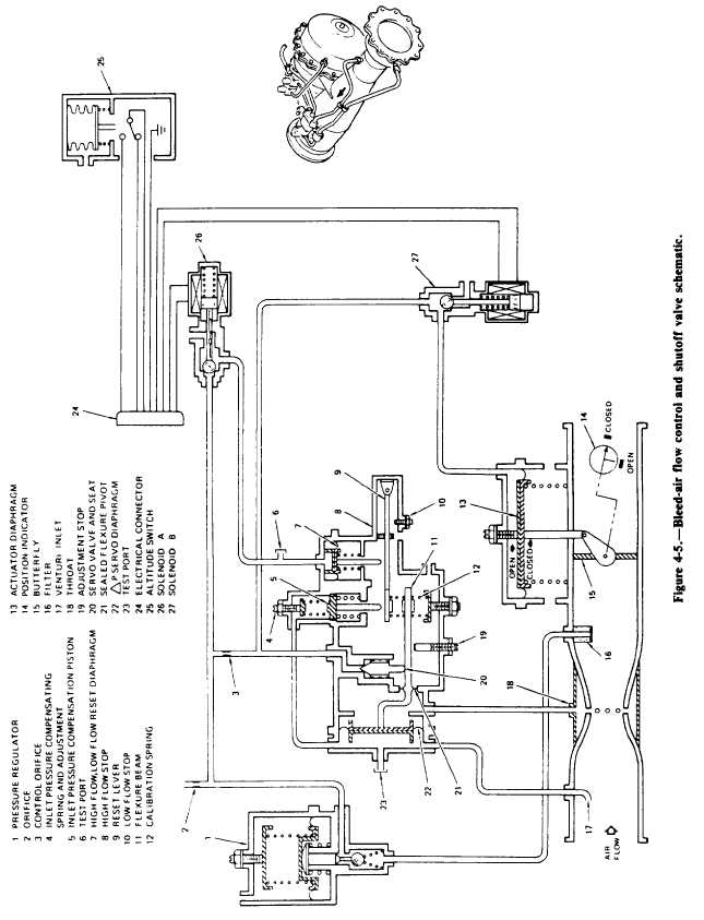 Bleed-air flow control and shutoff valve schematic