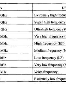 Radio frequency spectrum navy band use table shows the broken down into bands that are used by military also rh navyaviationub