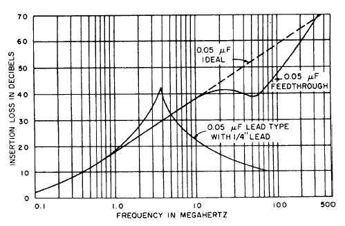 Figure 10-3.-Crosover frequency of a 0.05-microfarad