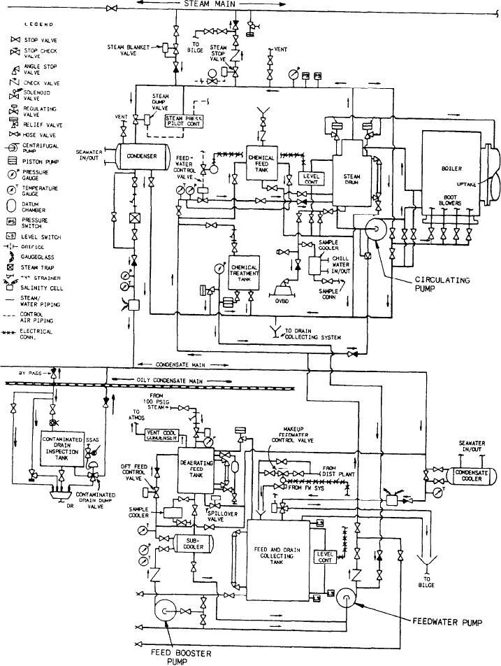 Steam system schematic.