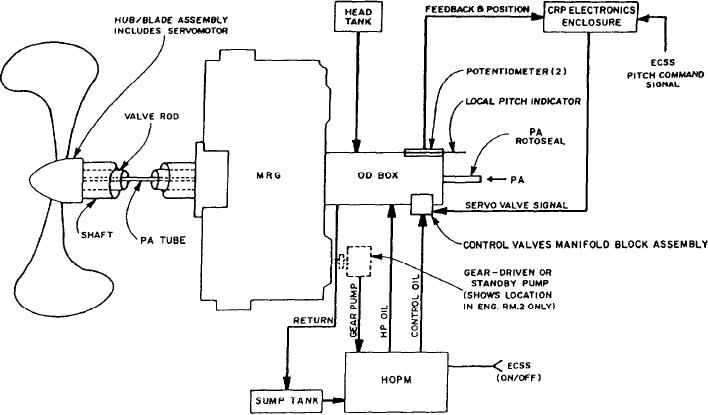 CRP propeller system block diagram.