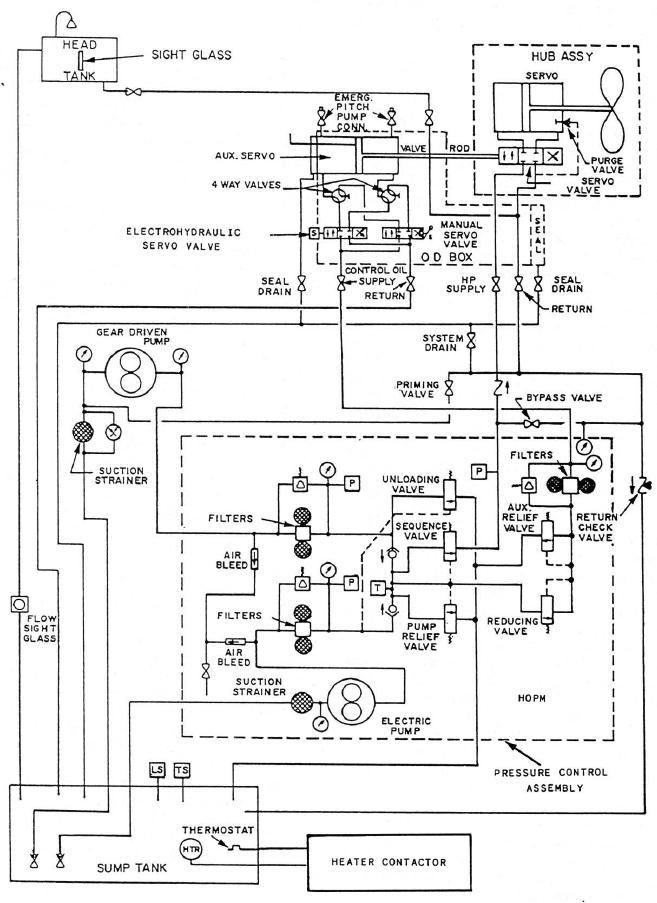 CRP hydraulic system schematic.