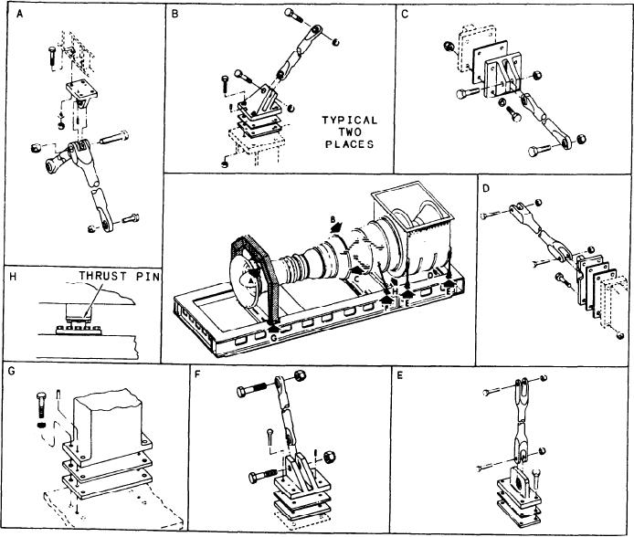 Figure 2-5.--Gas turbine assembly mounting.