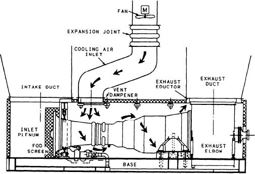 Figure 2-19.--Gas turbine module cooling.