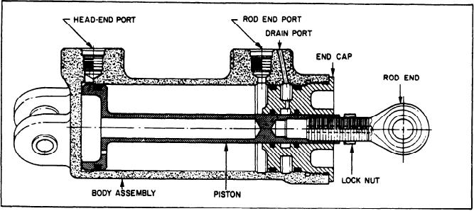 Figure 2-45.--VSV actuator, cross-sectional view.