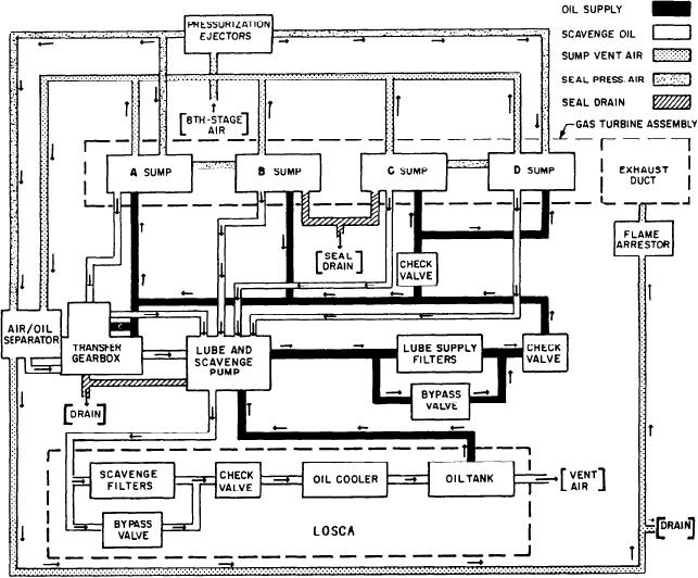 Figure 2-46.--Lube oil system block diagram.