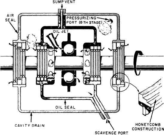 Figure 2-50.--Bearing sump.