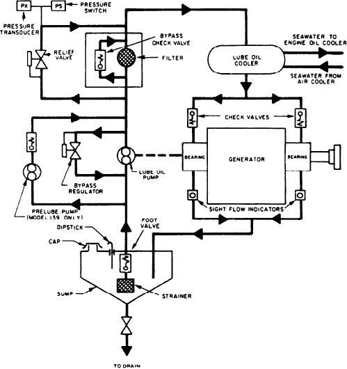 lube oil system diagram gl1800 trailer wiring figure 3 28 generator the model 104 must