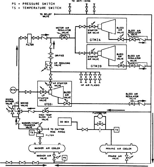 Figure 4-9.--Piping diagram of a DD bleed air system in