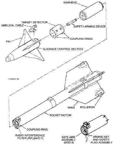 Figure 3-8.AIM-9 series Sidewinder guided missile
