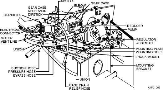 Figure 1-9.--Installation diagram of a motor-driven