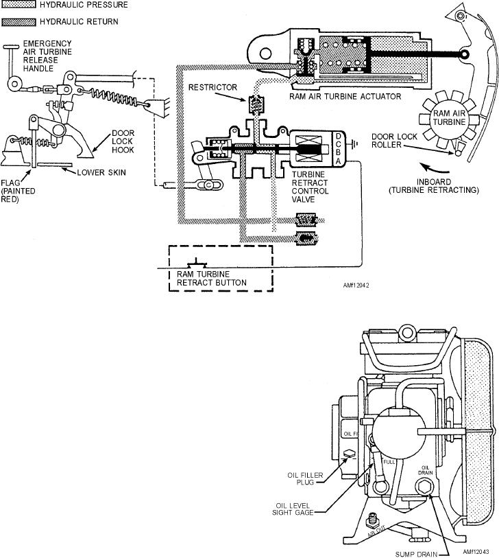 Figure 12-42.--Ram air turbine-control system schematic.
