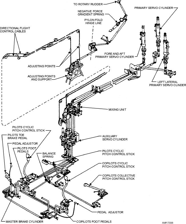 Helicopter Flight Control System Diagram