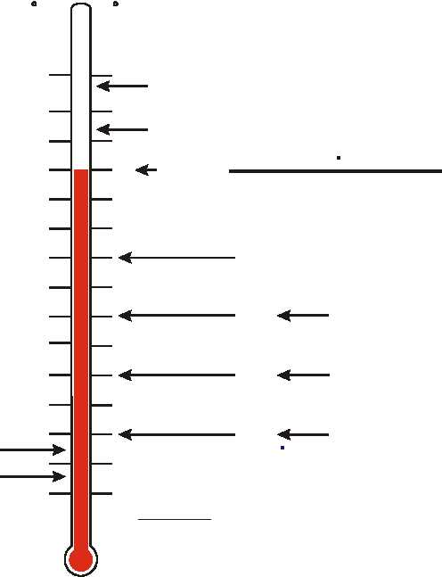 Figure 6-11. Water Temperature Protection Chart