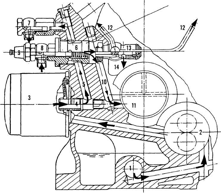 Figure A-73. Lubrication System Operation (2 Cylinder Engine)