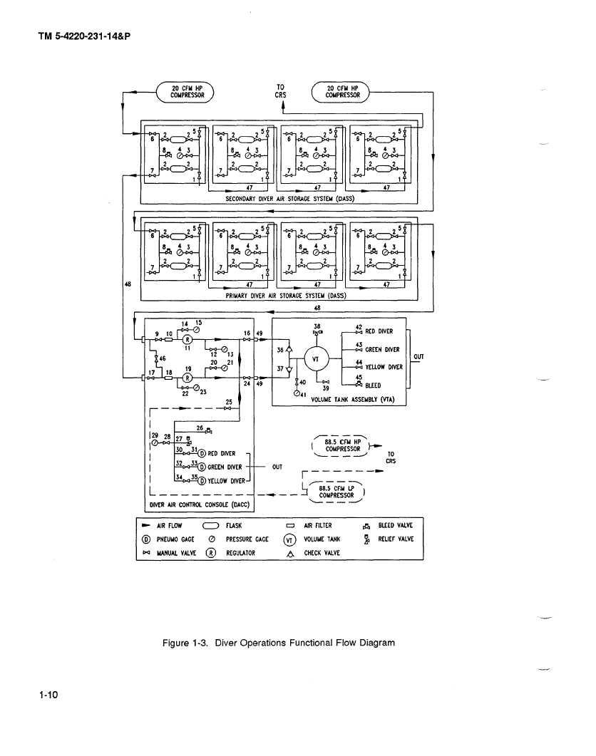 Figure 1-3. Diver Operations Functional Flow Diagram