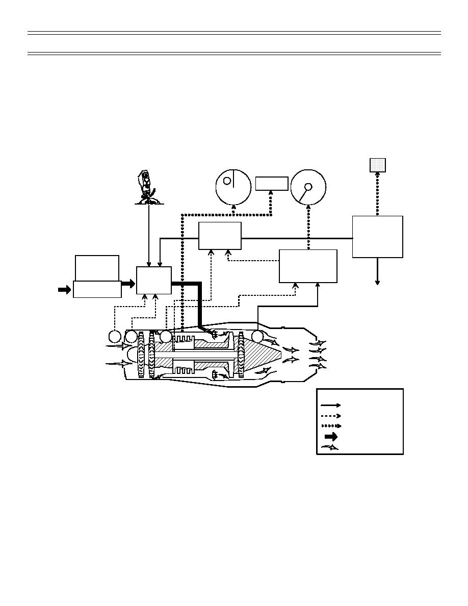 Figure 3: Basic Engine Block Diagram