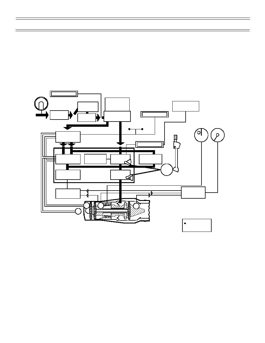 Figure 4: Engine Fuel System Block Diagram