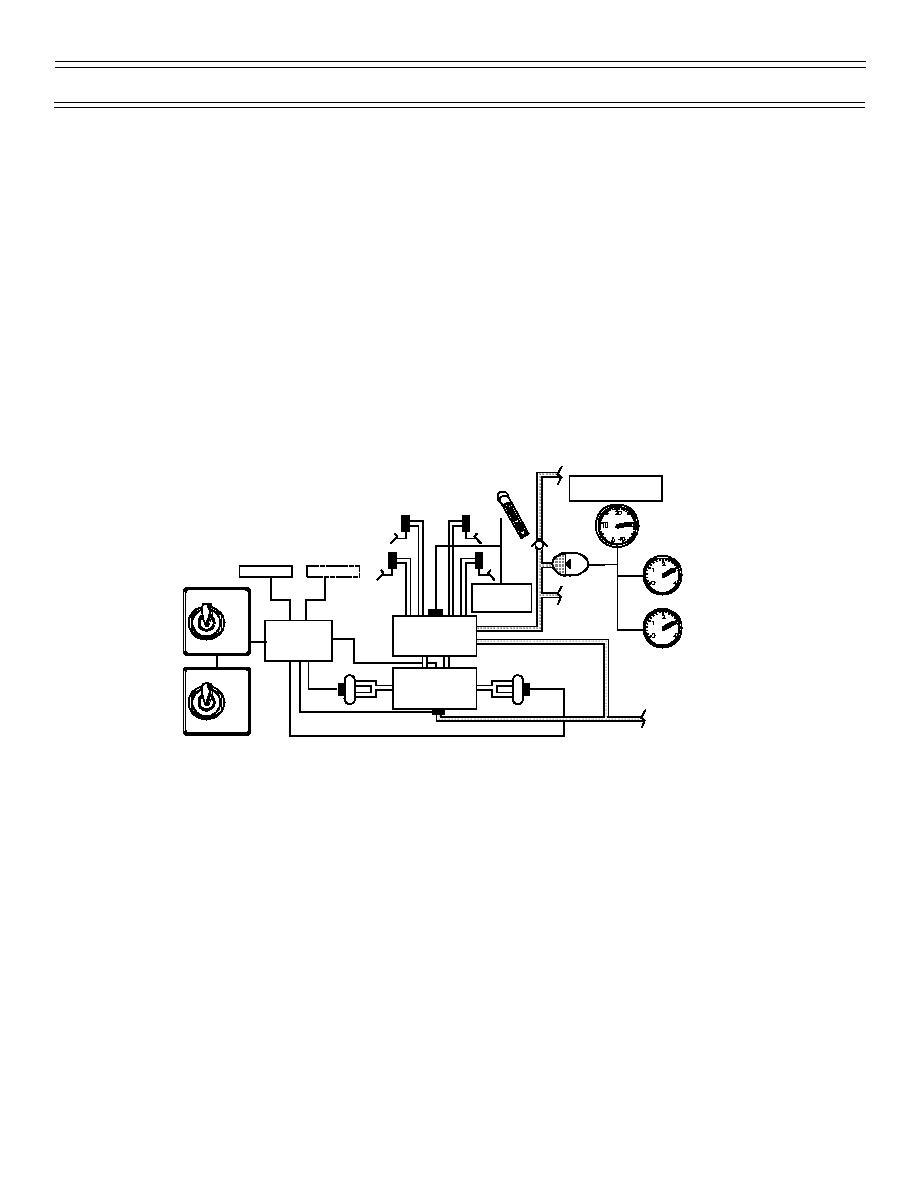 Figure 12: Wheel Brake/Anti-Skid System Block Diagram