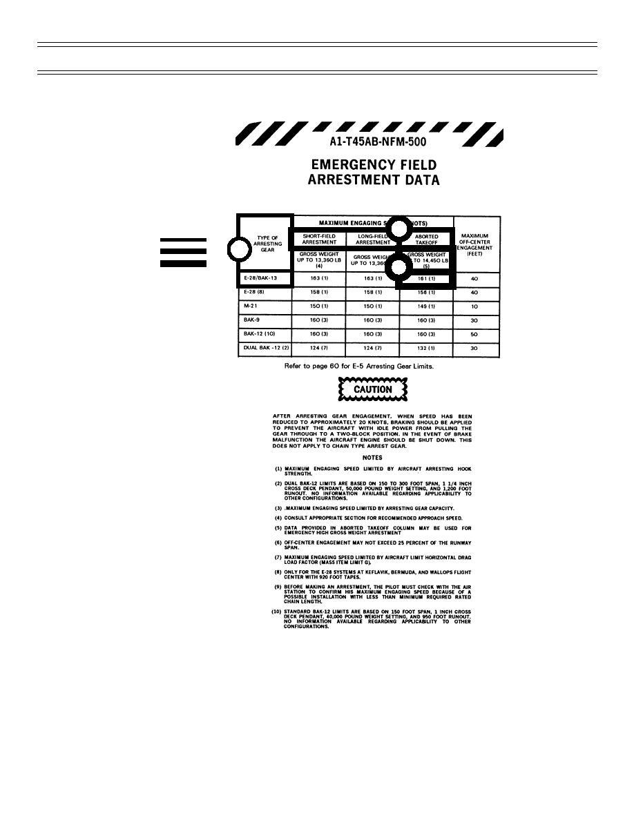 Fig 3: NATOPS Pocket Checklist (PCL) E-28 Emergency Field